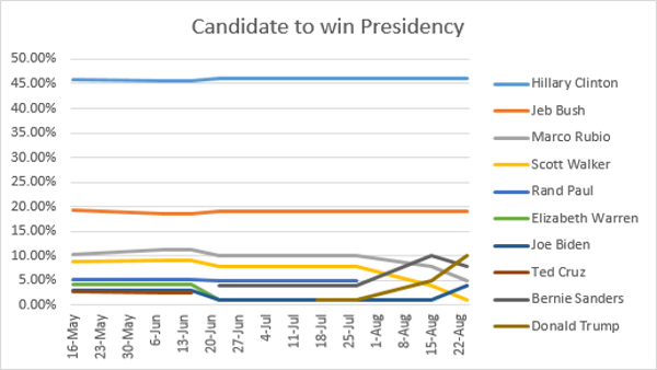 Candidate to Win Presidency