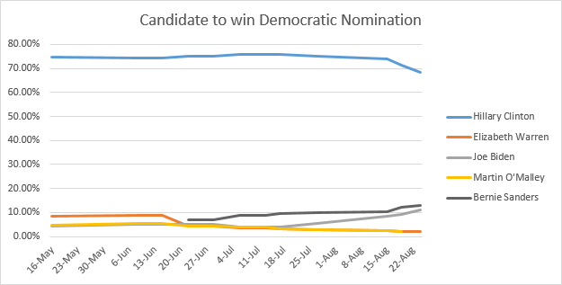 Candidate to win Democratic Nomination Graph