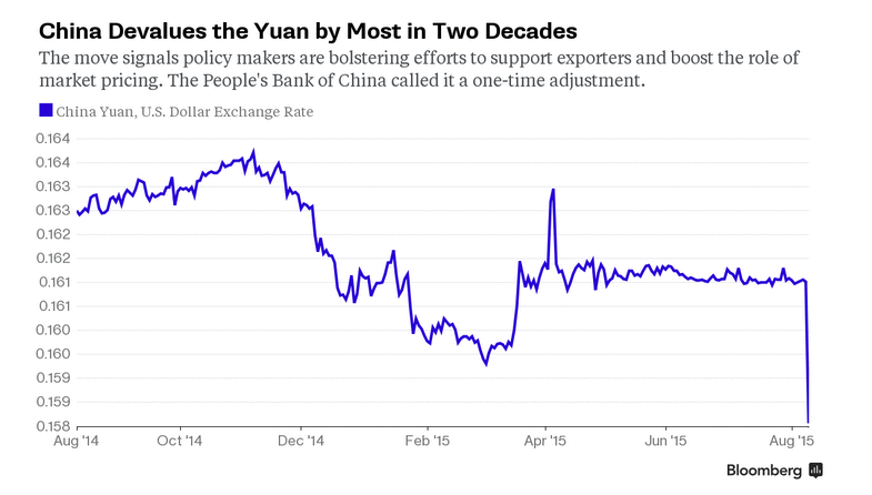 China Yuan, U.S. Dollar Exchange Rate Chart