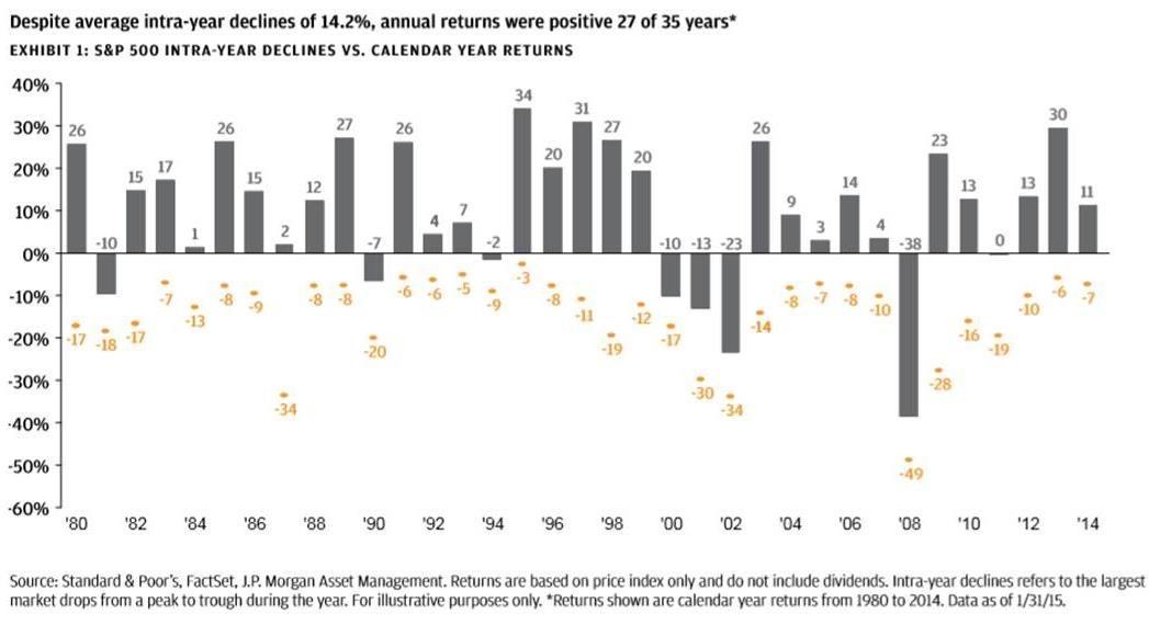 Intra-year declines vs calendar year returns