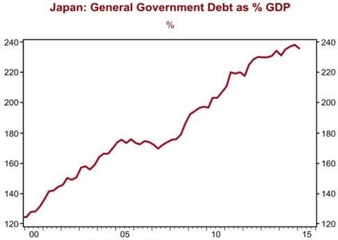 Source: Bank of Japan/Haver Analytics, 2015 August