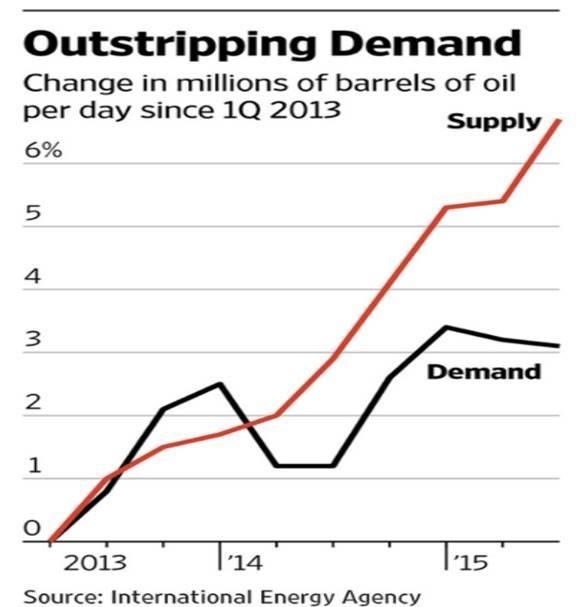 Outstripping Demand Chart