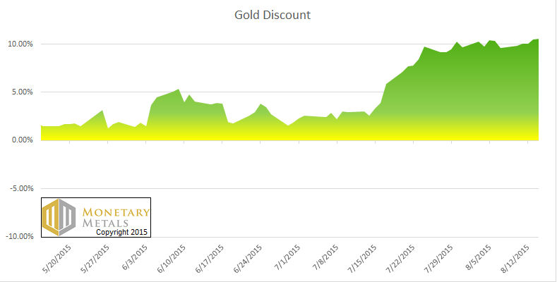 The Gold Discount