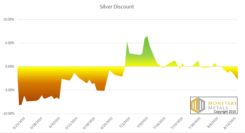 The Silver Discount