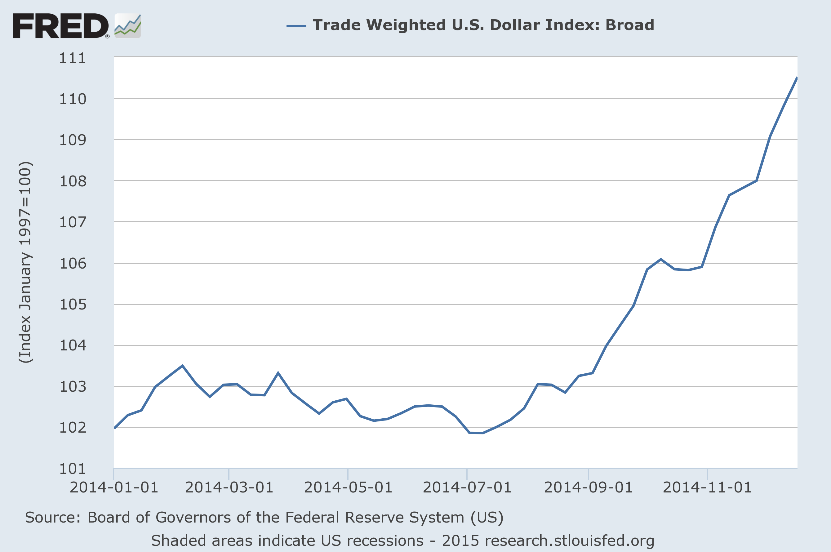 Trade Weighted U.S. Dollar Index Broad Chart