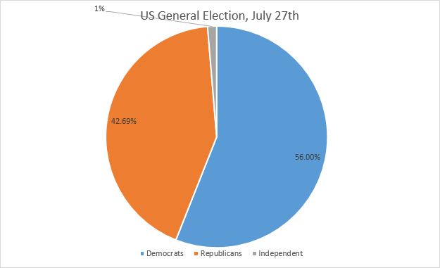 US General Election July 27th Chart