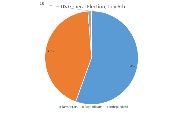 US General Election July 6th Chart