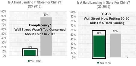 Source: CSM Economics, 201 Sept
