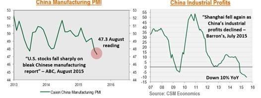 China Manufacturing chart