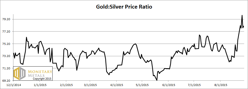 The Ratio of the Gold Price to the Silver Price
