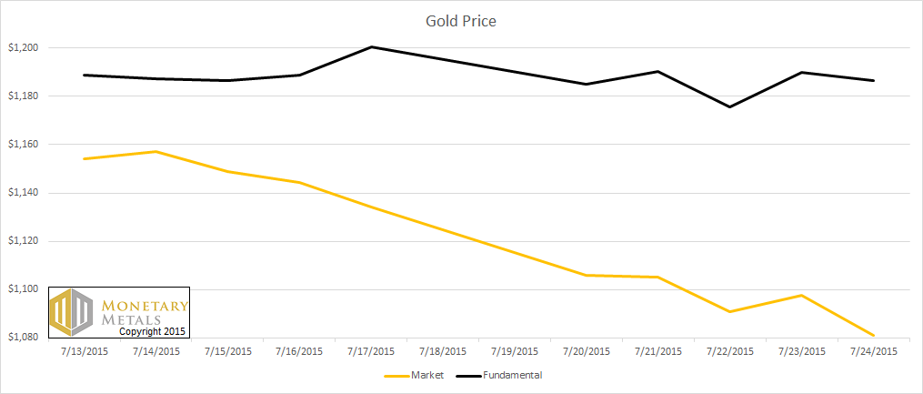 Market and Fundamental Gold Price Graph