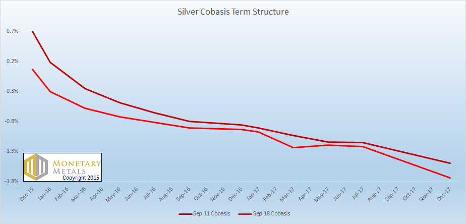 The Silver Cobasis Term Structure