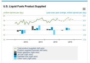 US fuels liquid product