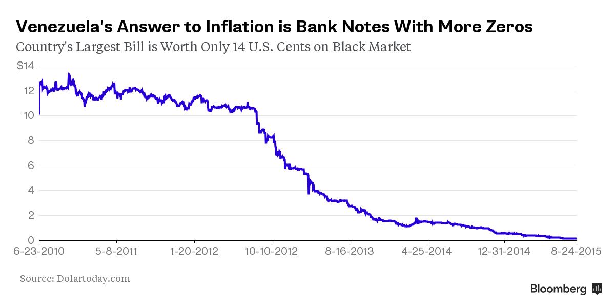 Venezula Inflation Graph
