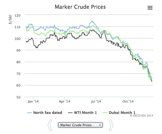 World-Oil-Prices