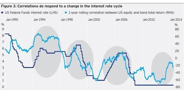 correlations interest rate cycle chart