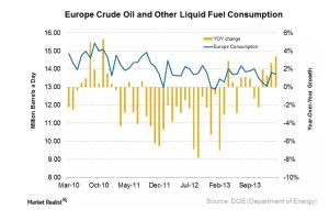 europe crude oil