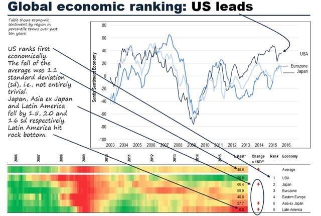 global economic output chart