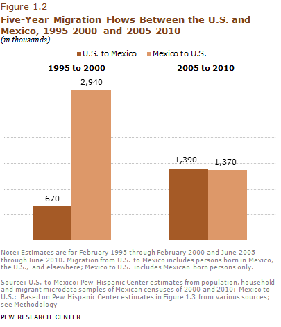 5-Year Migration Flows Between U.S. & Mexico '95-'00 + '05-'10
