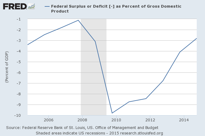 Federal Surplus or Deficit as Percent of GDP