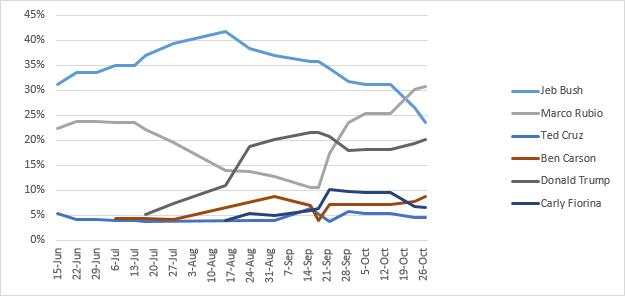 Political Betting Chart October 30