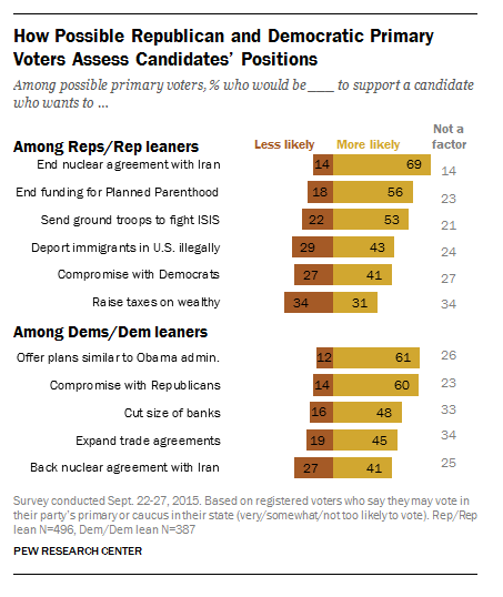 Primary Voters Assessing Candidates' Positions Chart