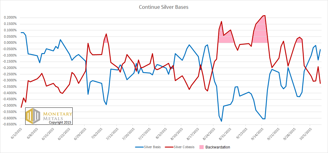 The Continuous Silver Bases
