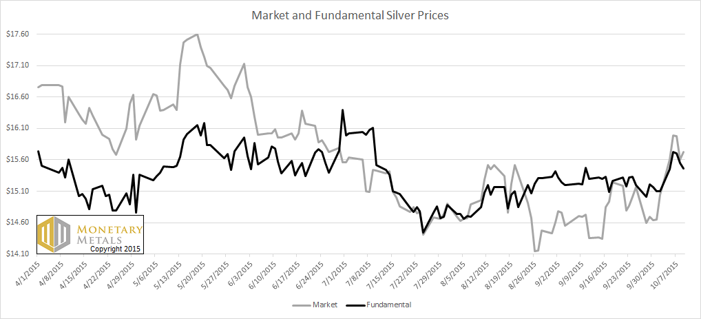 The Market and Fundamental Prices for Silver