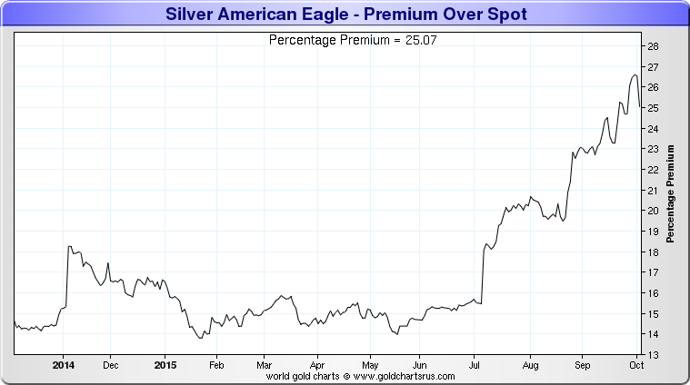 The Silver Coin Premium (Source: Sharelynx)