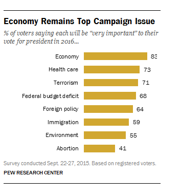 Top Campaign Issues Chart