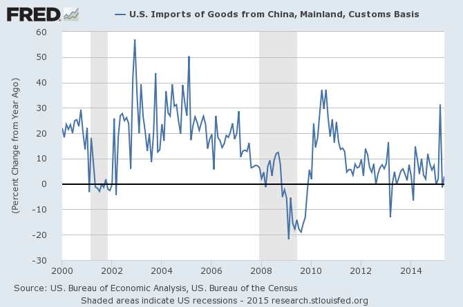 U.S. Imports of Goods from China, Mainland, Customs Basis Graph