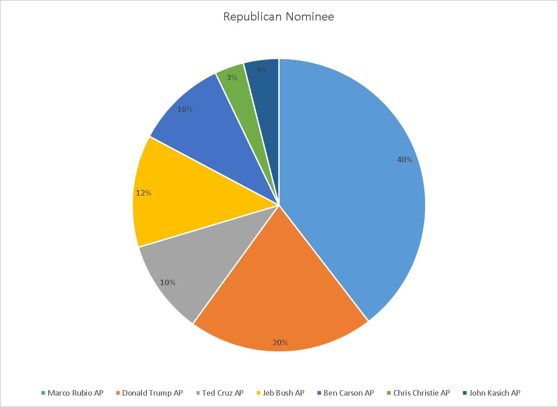 Republican Nominees