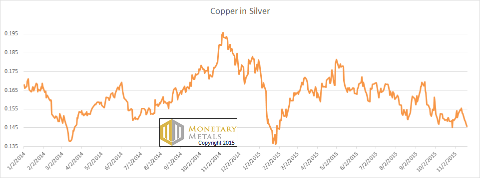 The Price of Copper in Silver