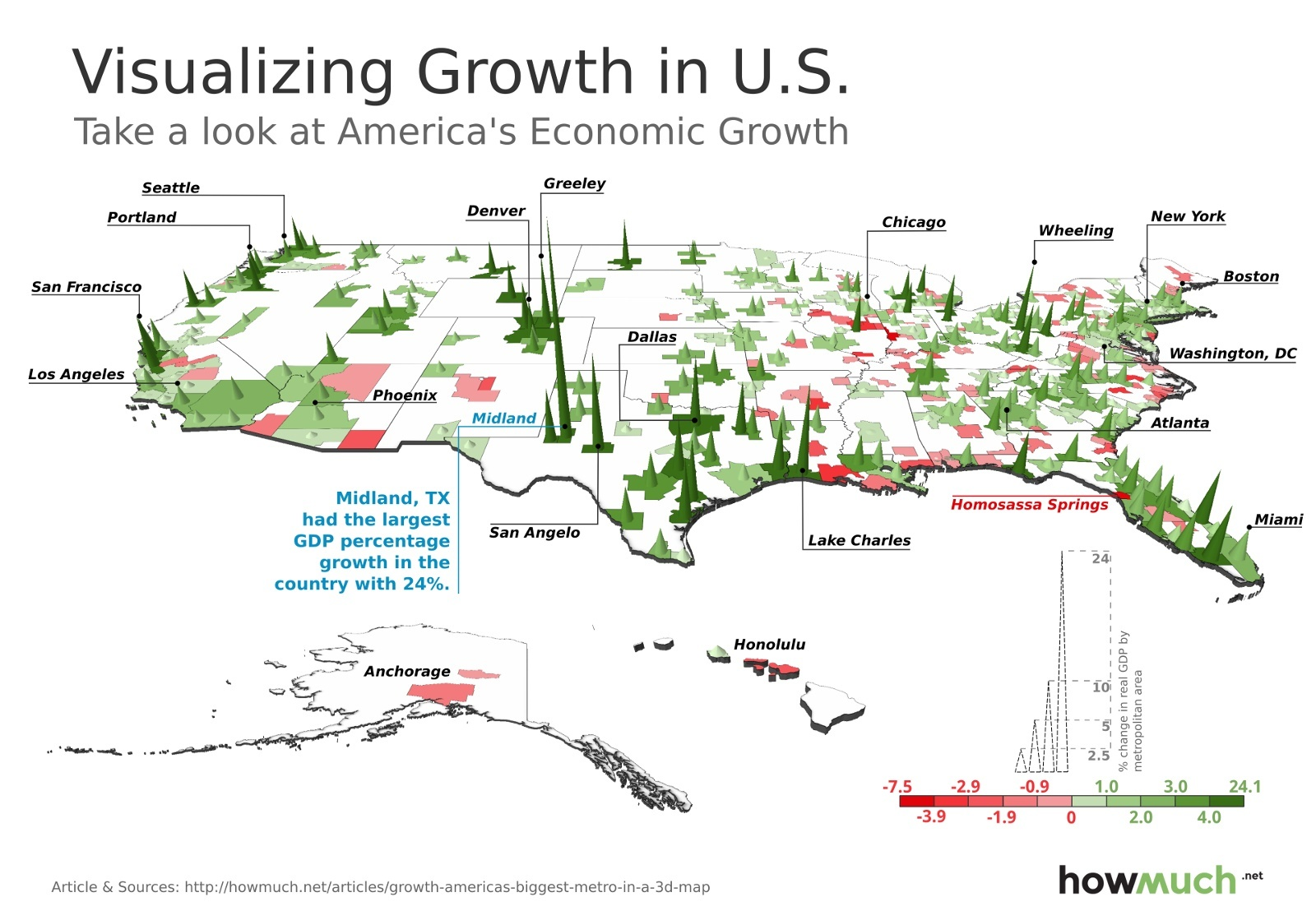 US growth 2014 HOWMUCH.COM