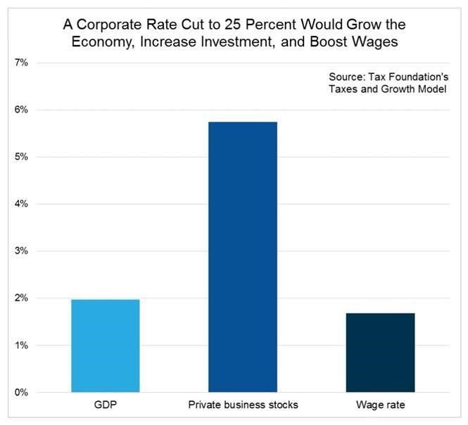 Source: Tax Foundation's Taxes and Growth Model, March 12, 2013, No. 208