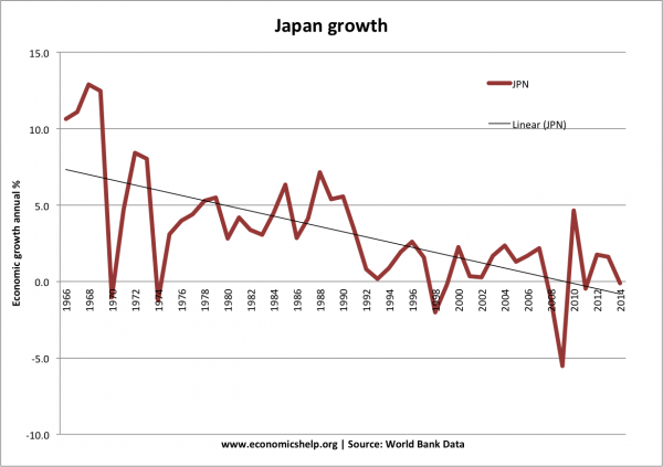 japan-growth-past-50-years-world-bank-600x423