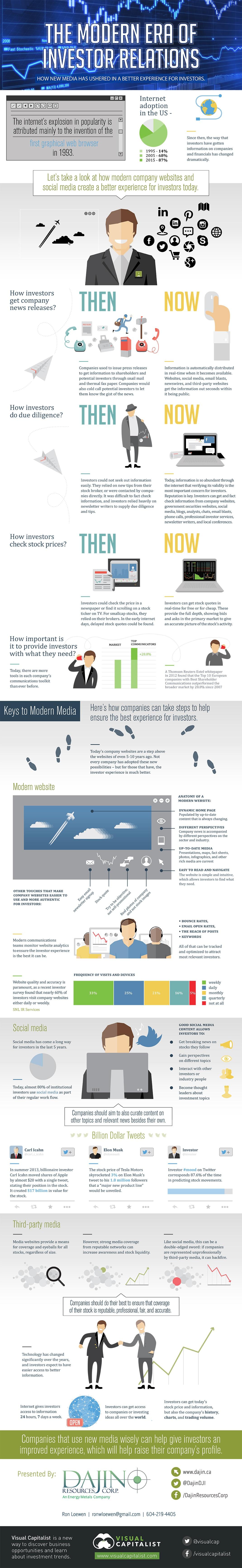 modern-era-ir-infographic VISUAL CAPITALIST