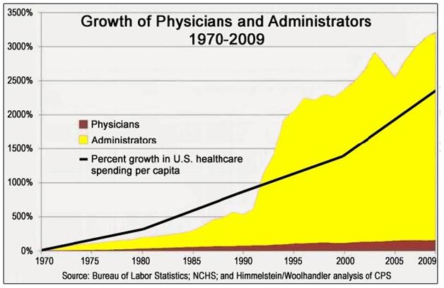 Physicians-Administrators