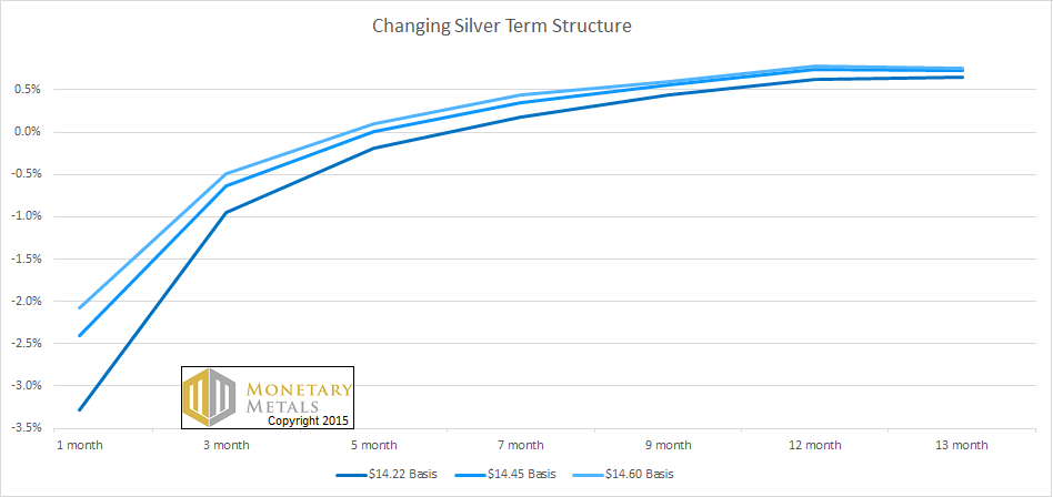 Three Snapshots of the Silver Term Structure