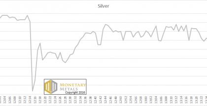 The Price of Silver, Jan 28 (All times GMT)