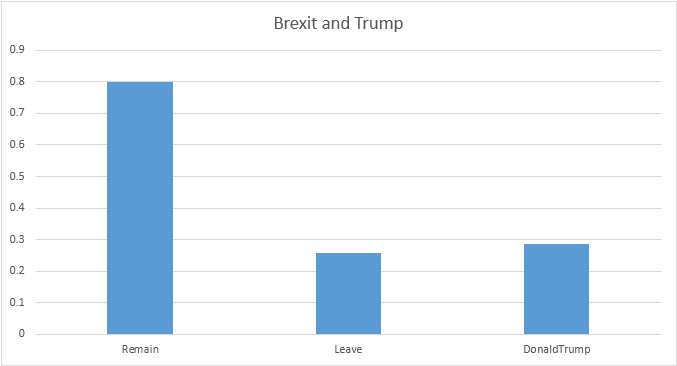 trump and brexit