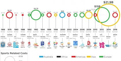 cost-of-olympic-games