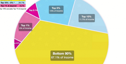 income-redistribution
