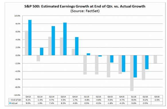 earnings-v-growth