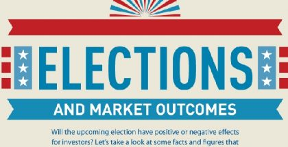 election-years-and-market-outcomes