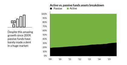 etfs-passive-investing