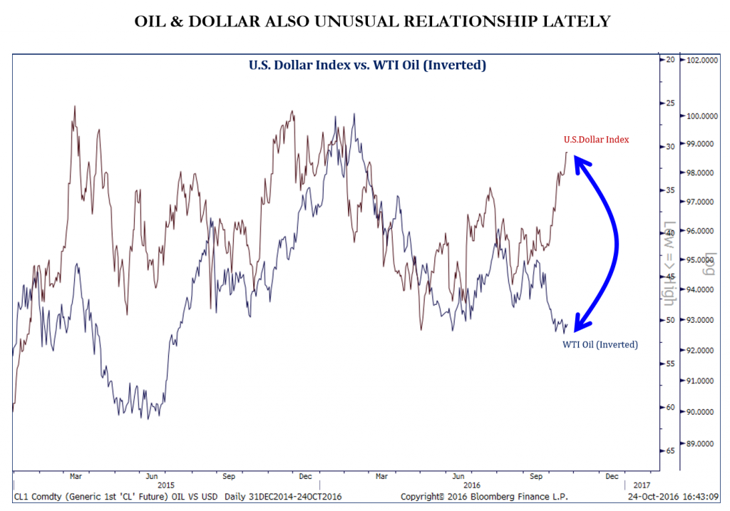 oil-and-dollar