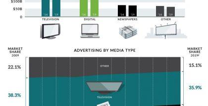 digital-media-chart