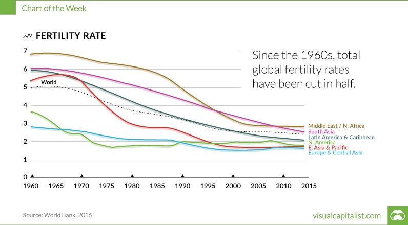 global-fertility-rates-2