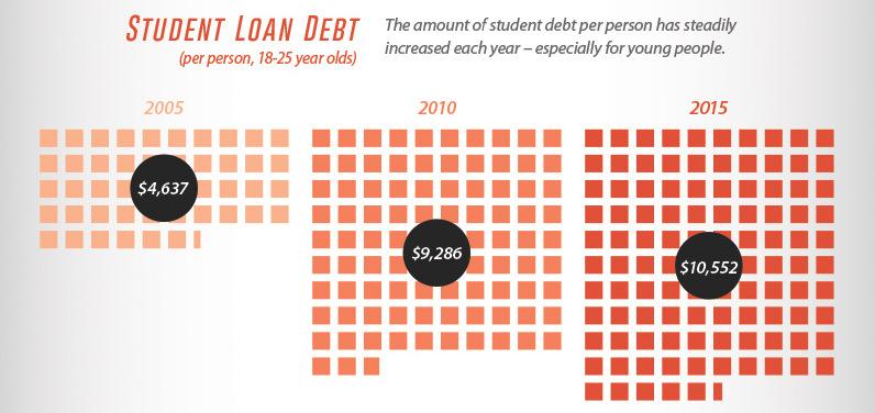 02-consumer-debt